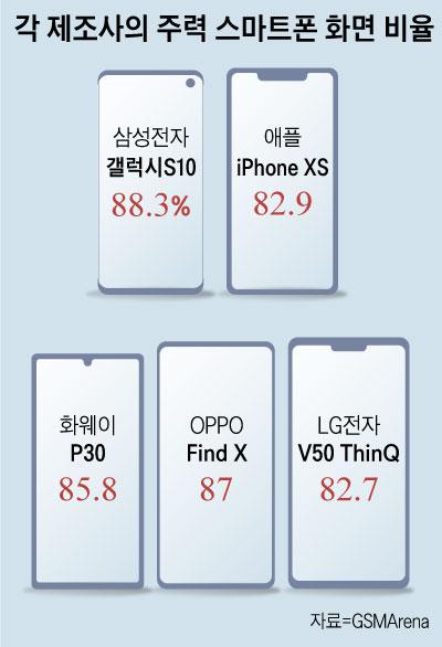 각 제조사의 주력 스마트폰 화면 비율