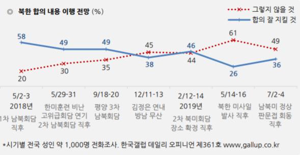 북한의 합의 이행 여론 조사 결과./한국갤럽