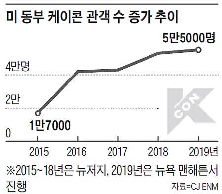 미 동부 케이콘 관객 수 증가 추이