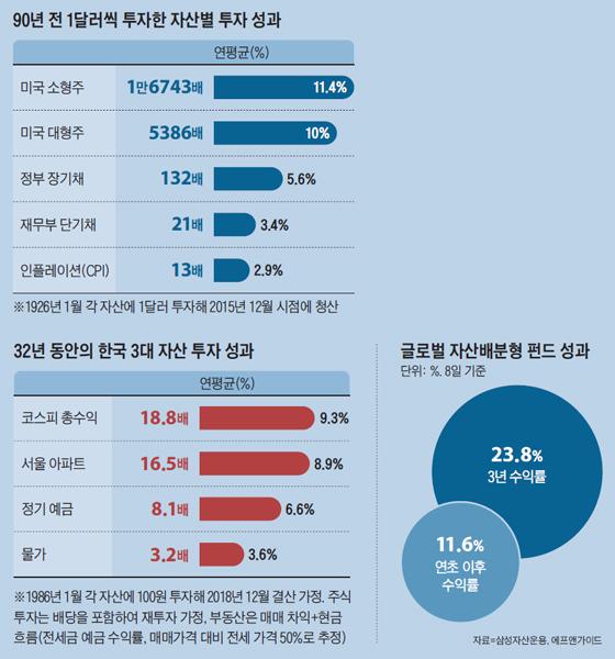 글로벌 자산배분형 펀드 성과 그래프