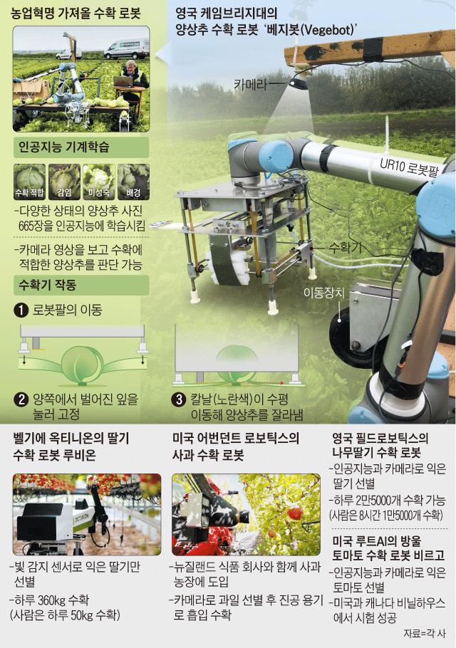 농업혁명 가져올 수확 로봇