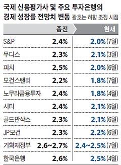 국제 신용평가사 및 주요 투자은행의 경제 성장률 전망치 변동