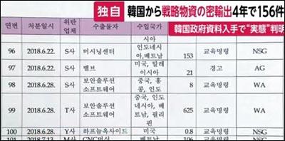 일본 후지뉴스네트워크(FNN)가 10일 '한국 기업의 전략 물자 무허가 수출 적발 현황' 문건을 보도하고 있다.