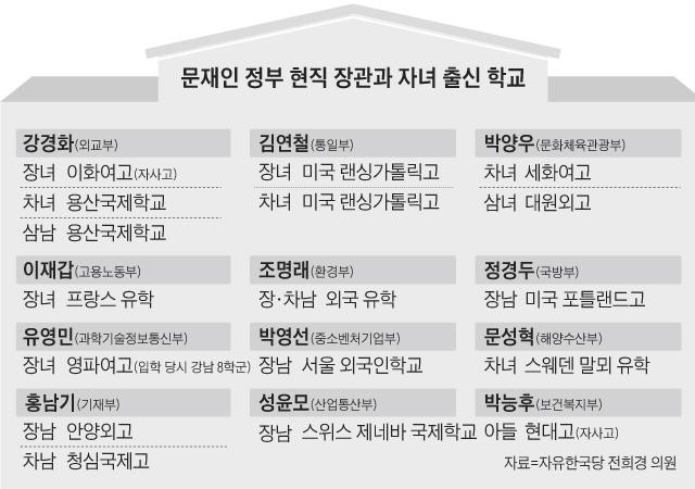 문재인 정부 현직 장관과 자녀 출신 학교