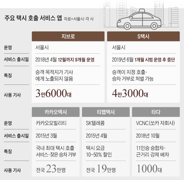 주요 택시 호출 서비스 앱