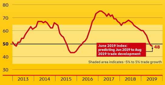 향후 3개월간 세계 교역 동향을 예측하는 DHL 글로벌 무역지수 /DHL