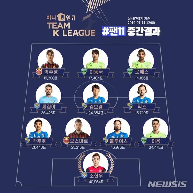 '거미손' 조현우, 호날두 상대할 '팀 K리그' 팬 투표 중간 1위