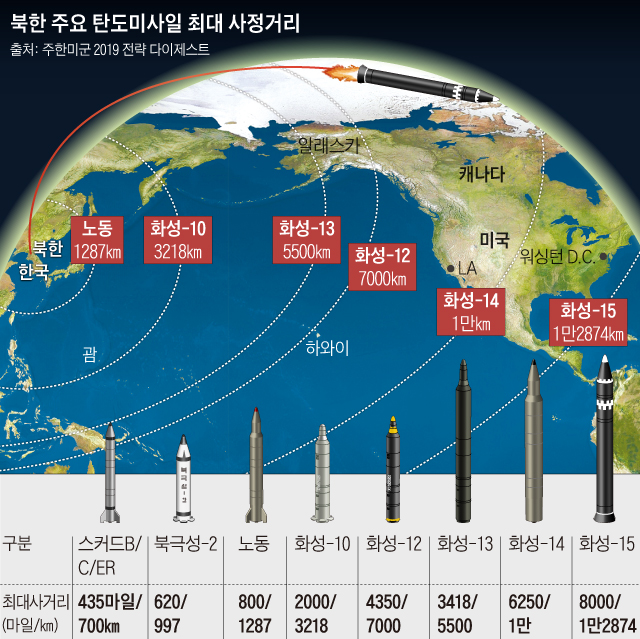 북한 주요 탄도미사일 최대 사정거리