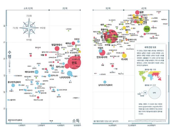 소득을 가로축 수명을 세로축으로 완성한 물방울 도표. 오른쪽 위로 갈수록 건강하고 부유한 나라. 쿠바는 빈곤한 나라 중 가장 건강하고 미국은 부유한 나라 중 가장 허약하다. 북한은 왼쪽 중간 부분, 한국은 오른쪽 윗부분 영국 이탈리아 등과 가까이 있다.