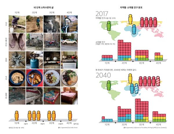 데이터의 시각화를 보여주는 '달러 스트리트'. 스웨덴의 주방, 르완다의 침실, 페루의 화장실은 어떤 모습일까? 4단계 소득 수준에 따른 삶을 시각화하기 위해 안나 로슬링은 전 세계 50개국 300개 집에 사진 작가들을 파견했다.