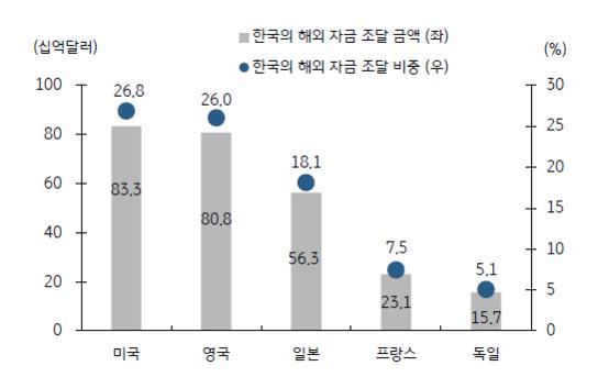 한국이 주요국에서 조달한 여신 현황. /KB증권