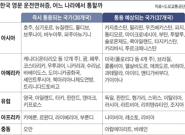 한국 영문 운전면허증 어느 나라에서 통할까