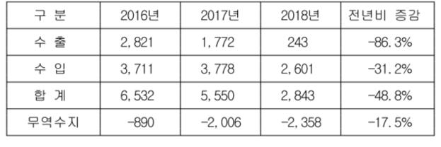 북한의 연도별 수출입 추이. (단위: 백만달러, %) /코트라 제공