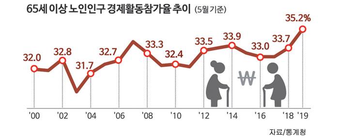 65세 이상 노인인구 경제활동참가율 추이
