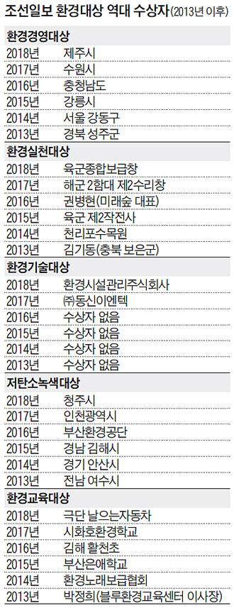 조선일보 환경대상 역대 수상자