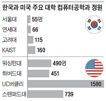 한국과 미국 주요 대학 컴퓨터공학과 정원