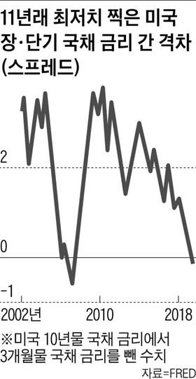 미국 국채 장단기 금리