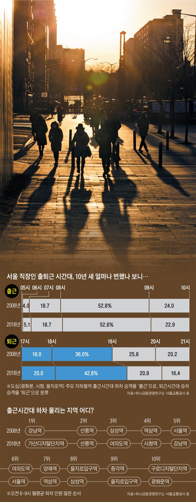 서울 직장인 출퇴근 시간대 통계