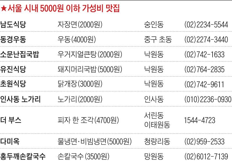 서울 시내 5000원 이하 가성비 맛집 리스트