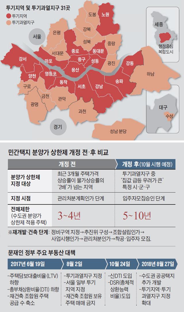 투기지역 및 투기과열지구 31곳 지도