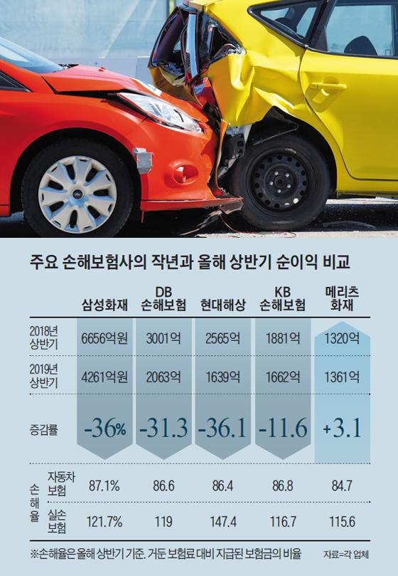 주요 손해보험사의 작년와 올해 상반기 순이익 비교표