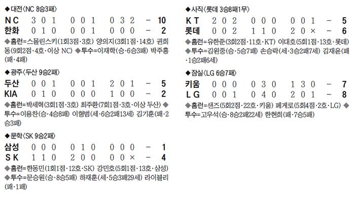 프로야구 경기 결과 표