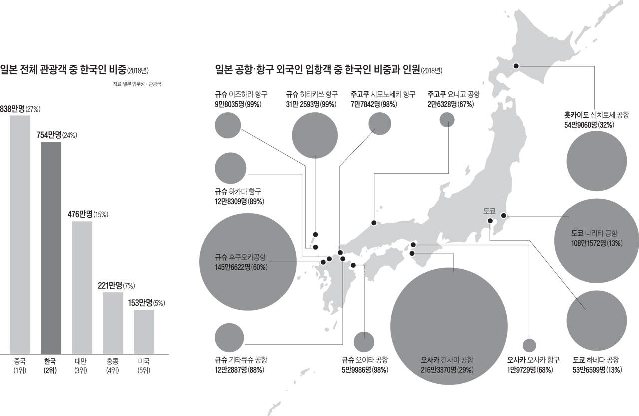 일본 전체 관광객 중 한국인 비중 / 일본 공항·항구 외국인 입항객 중 한국인 비중과 인원