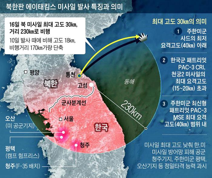 북한판 에이태킴스 미사일 발사 특징과 의미
