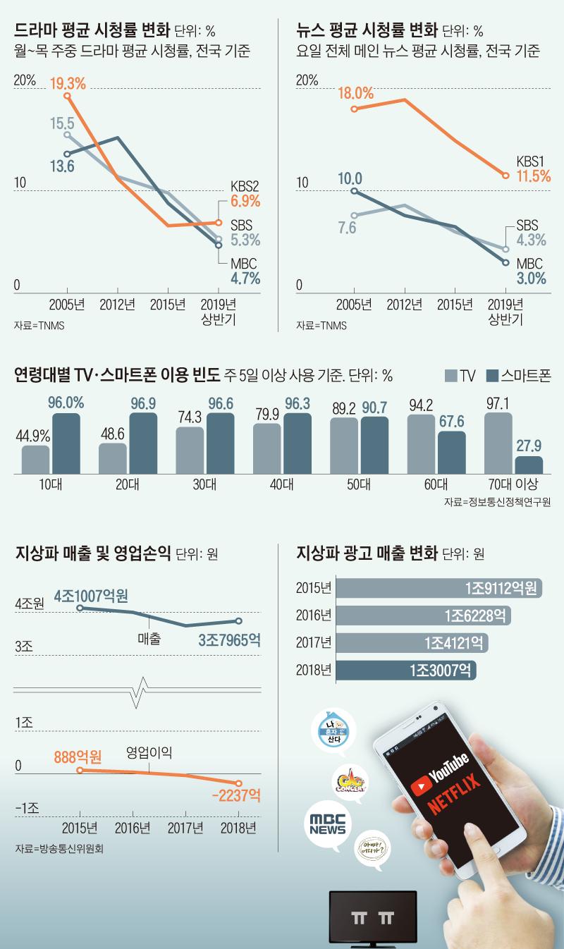 드라마 평균 시청률 변화 그래프