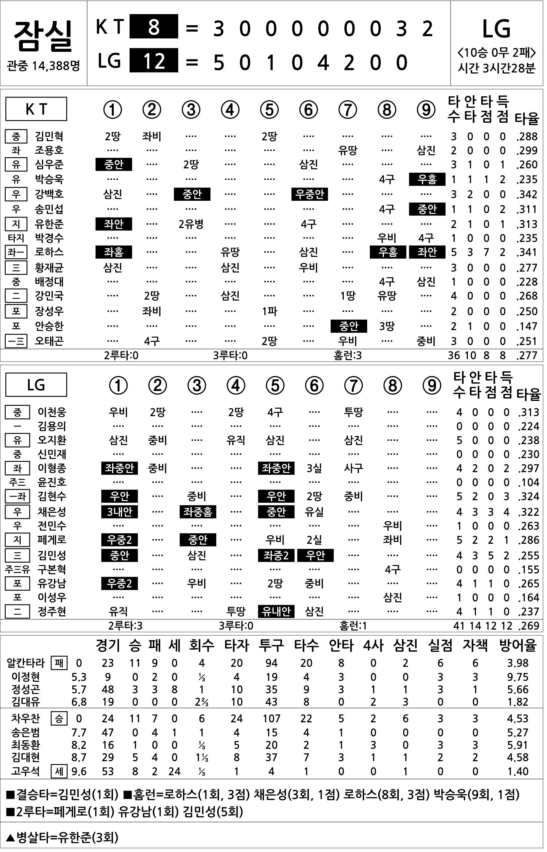 [2019 KBO리그 기록실] KT vs LG (8월 24일)