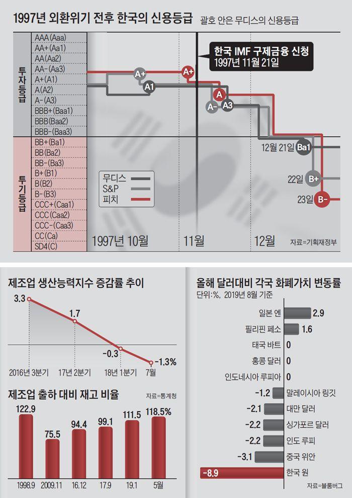 1997년 외환위기 전후 한국의 신용등급