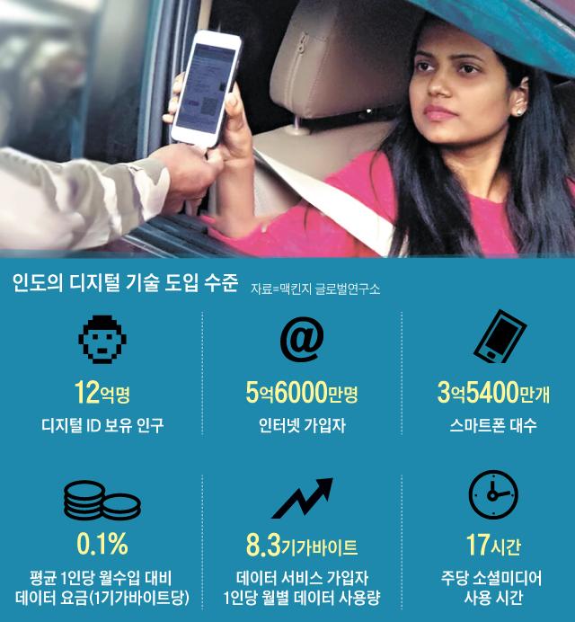 운전면허증 대신 모바일로 신원 확인 - 인도에서 운전자가 교통 경찰에게 운전면허증 대신 휴대폰에 설치된 '디지로커' 앱 화면을 보여주고 있다. 인도에서는 정부가 만든 이 앱에 운전면허, 졸업증명서 등을 저장해두고 있다가 언제 어디서든 실물 서류를 대체해 사용할 수 있다.