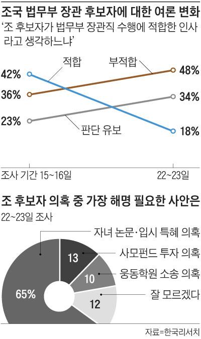 조국 법무부 장관 후보자에 대한 여론 변화 그래프