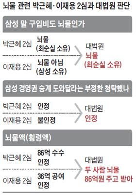 뇌물 관련 박근혜, 이재용 2심과 대법원 판단 정리 표