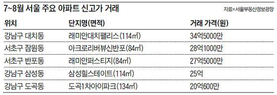 7~8월 서울 주요 아파트 신고가 거래