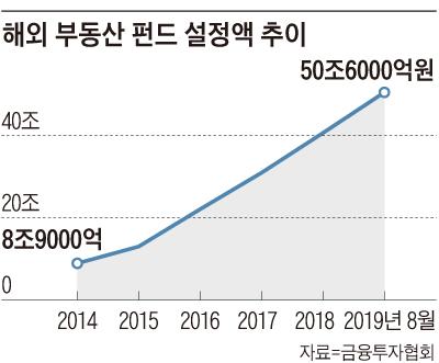 해외 부동산 펀드 설정액 추이 그래프