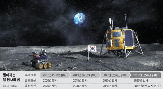 태극기가 꽂힌 달 표면에 한국이 발사한 달 착륙선(오른쪽)과 탐사 로봇이 있는 모습을 그린 상상도.