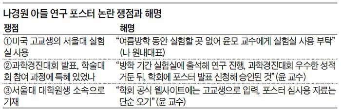 나경원 아들 연구 포스터 논란 쟁점과 해명