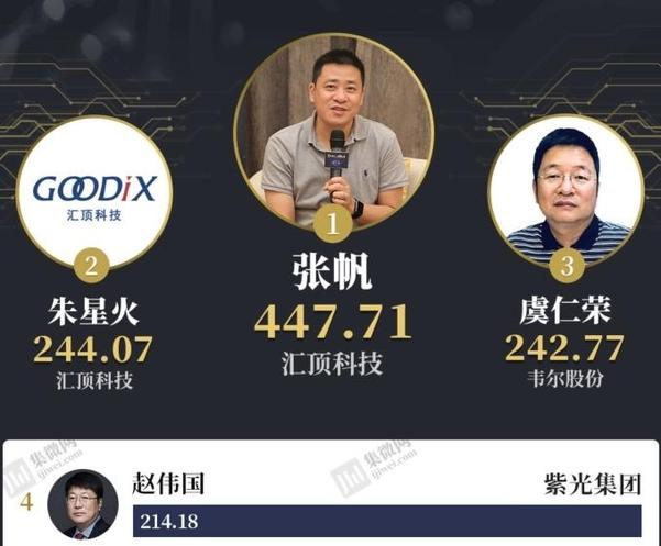 중국 반도체 전문매체 지웨이왕은 개인 지분 보유가치가 200억위안이 넘는 반도체 갑부가 3개사 4명이라고 전했다. /지웨이왕 캡처