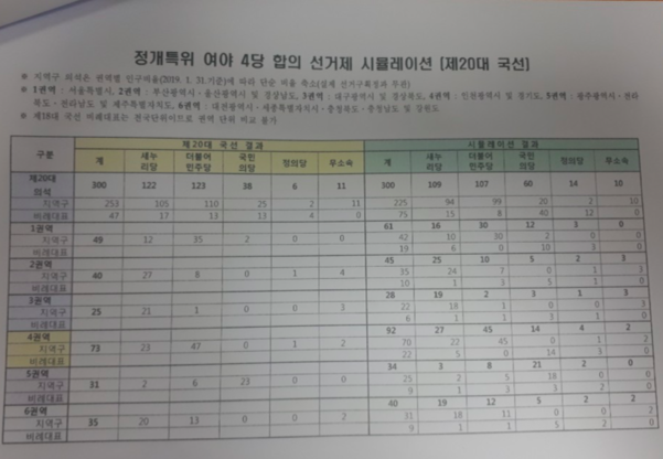 중앙선거관리위원회가 국회 정치개혁특위 정치개혁 제1소위에 보고한 선거법 개정 시뮬레이션 자료. 20대 총선 결과를 선거법 개정안 방식에 적용하면 민주당과 한국당 의석이 줄고 국민의당과 정의당 의석이 크게 늘어나는 것으로 나타났다.