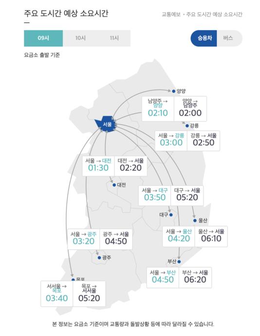 14일 오전 9시 기준 주요 도시 간 예상 소요 시간. /한국도로공사 홈페이지 캡처