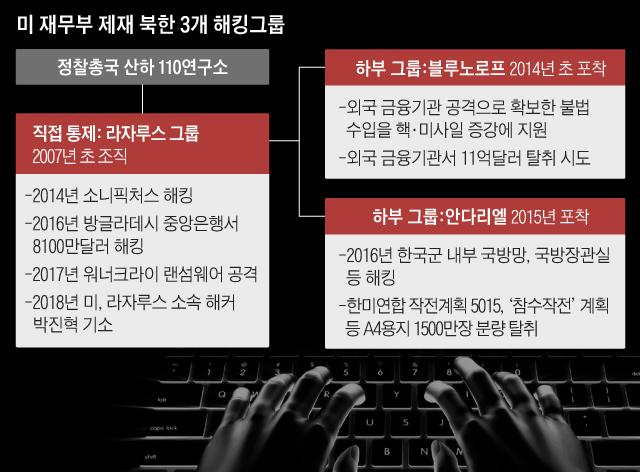 미 재무부 제재 북한 3개 해킹그룹