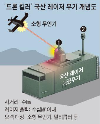 드론 킬러 국산 레이저 무기 개념도