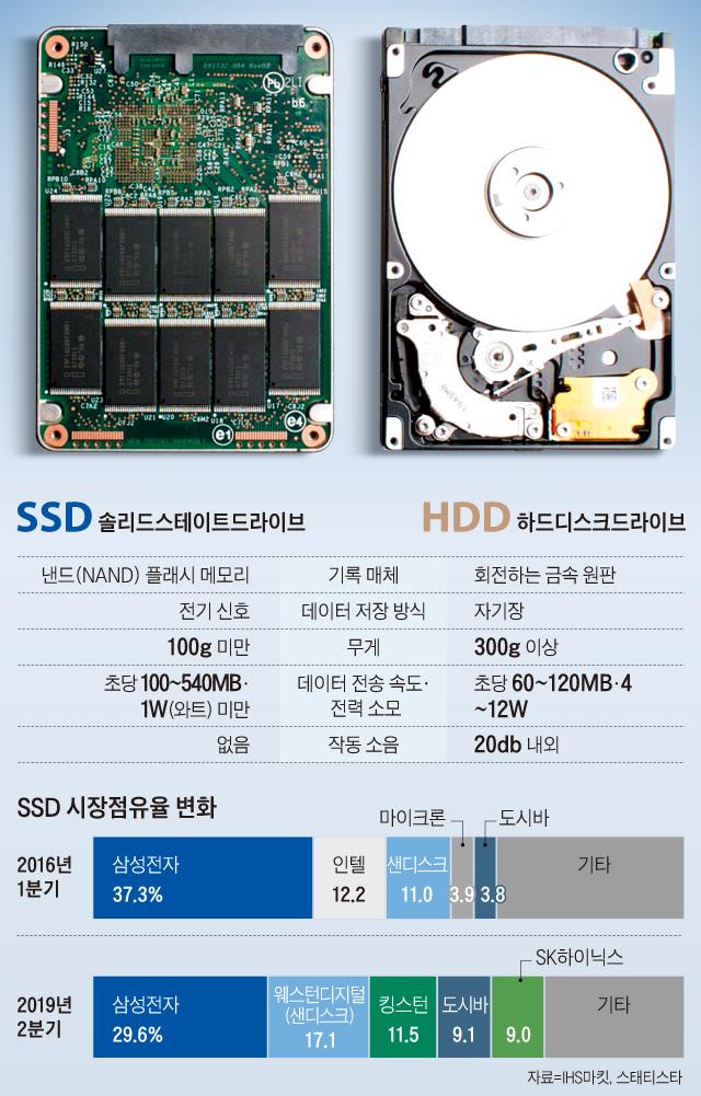 SSD 시장점유율 변화