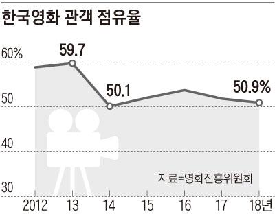 한국영화 관객 점유율