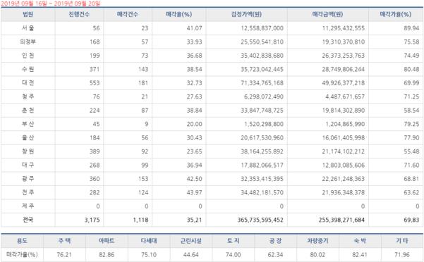[경매사냥] 서울 용산구 한남더힐 1회 유찰 26억4000만원