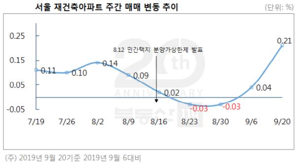 서울 재건축 상승률, 두달만에 최고치…분양가상한제 효과 사라져