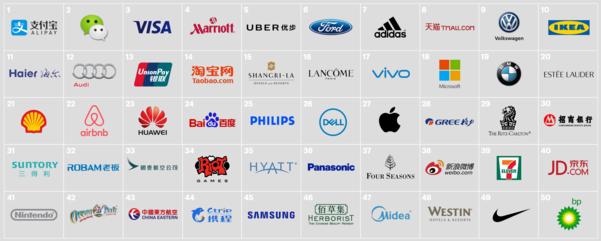중국 소비자 선호 브랜드 한국 3년 연속 제로 왜?