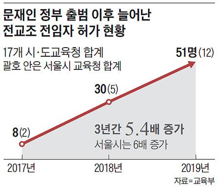문재인 정부 출범 이후 늘어난 전교조 전임자 허가 현황