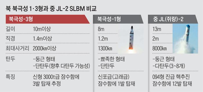 북 북극성 1, 3형과 중 JL-2 SLBM 비교 그래픽